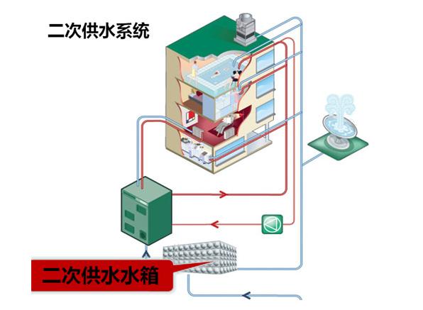 贵州二次供水设备高层工作原理介绍
