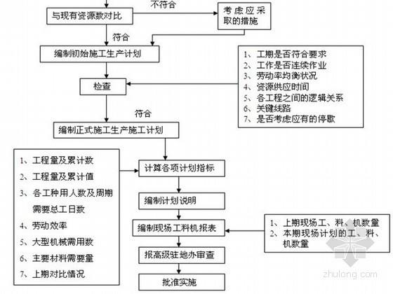 [河南]土地整理项目监理实施细则(附流程图)
