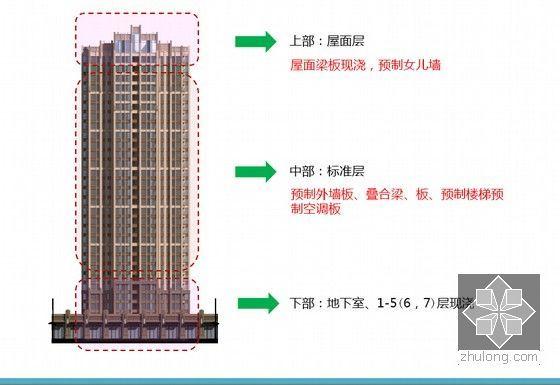 [四川]大型保障房装配式设计专题汇报-预制构件部位及类型