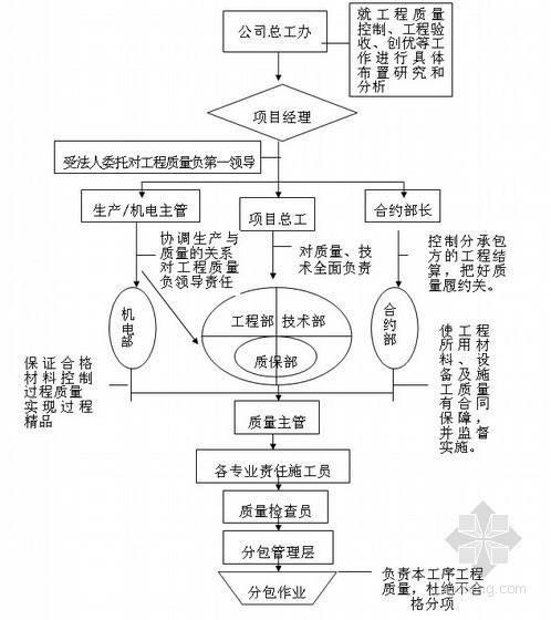 [内蒙古]某商会大厦及住宅项目施工组织设计(草原杯)