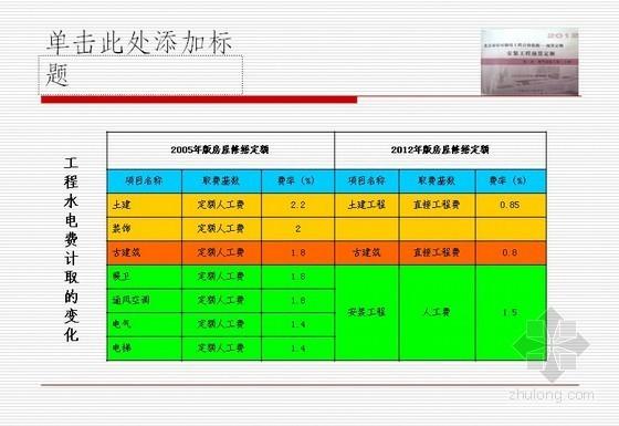 2012年北京市房屋修缮(电气设备安装工程)预算定额讲义(PPT129页)