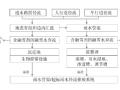 海绵城市建设技术指南及方案分析