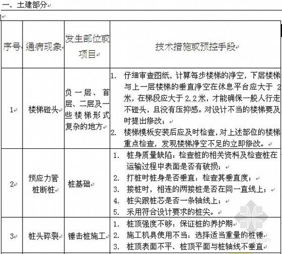 知名地产公司标准化管理手册