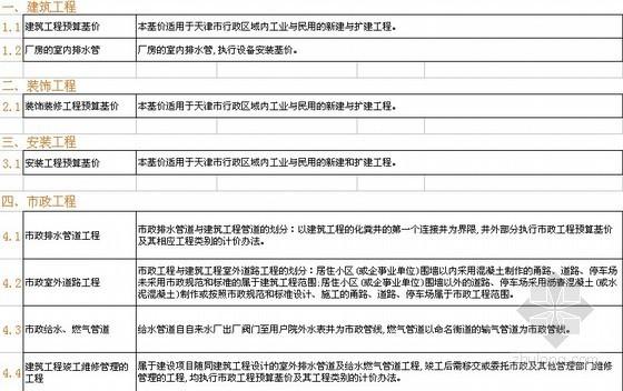 [天津]2008版预算定额规则速查手册(全套)