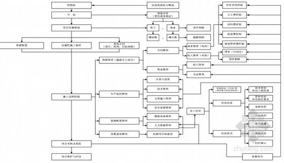 国内知名企业编制项目管理标准实施细则(308页)-项目程序化管理标准流程图