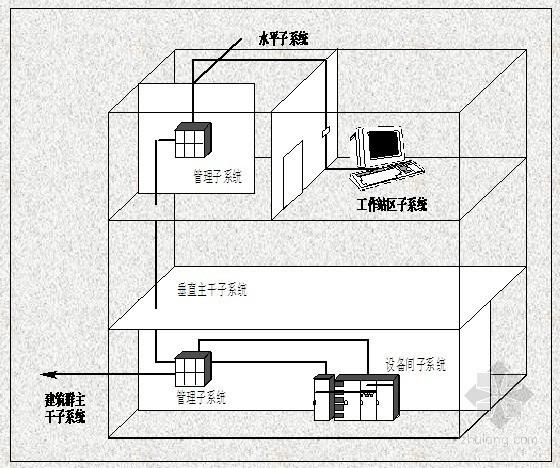 综合布线系统解决方案全套经典PPT150页