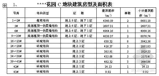 上海某住宅小区多层建筑群施工组织设计