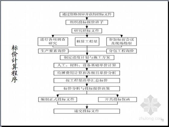 [名师精讲]国际工程招投标阶段成本规划与控制精讲(图表丰富175页)