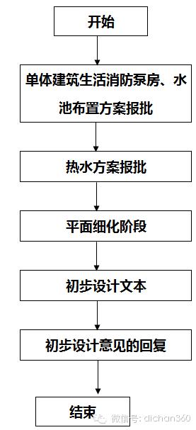 房地产设计管理全过程流程(从前期策划到施工,非常全)_22