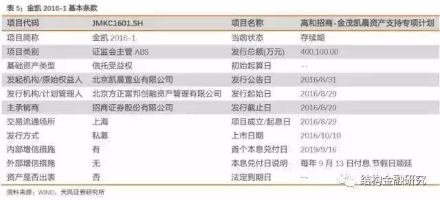 深度!中国房地产证券化的核心应用模式!(收藏!)_4