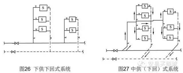 管道及给排水识图与施工工艺_47