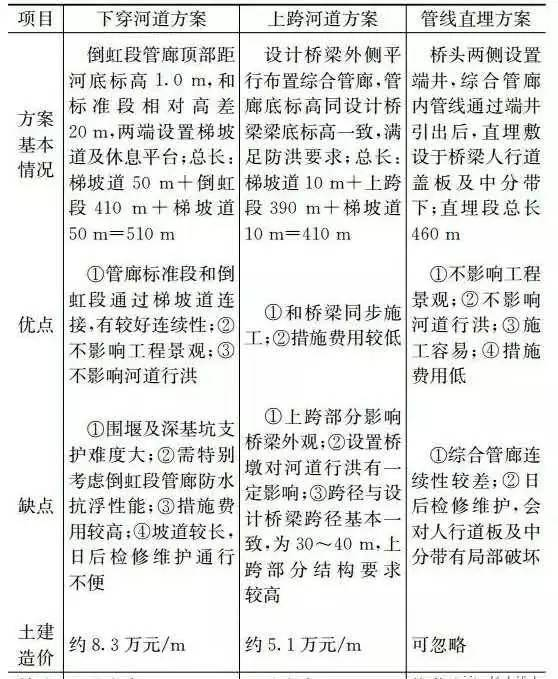 城市地下综合管廊施工方案比选对照表_4
