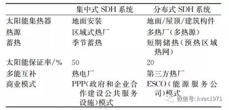 中国太阳能区域供热发展潜力