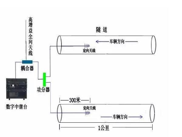 隧道无线对讲系统解决方案