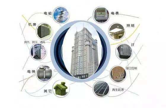 综合办公楼建筑智能化工程-综合布线系统设计方案