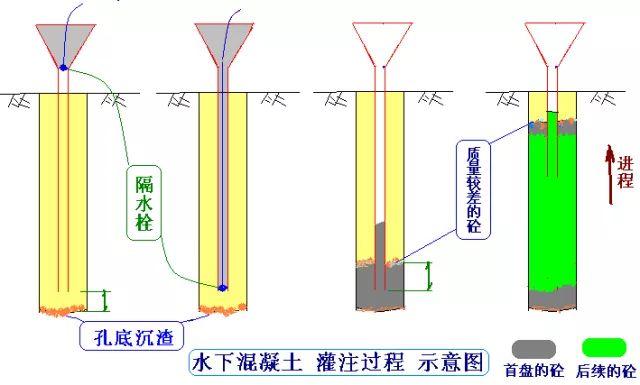 [图文]桩基施工及溶洞的处理方法_13