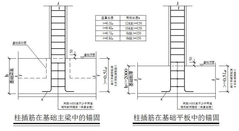 [北京]物业办公楼等8项工程钢筋施工方案(直螺纹机械连接)