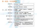 地产项目前期策划总流程