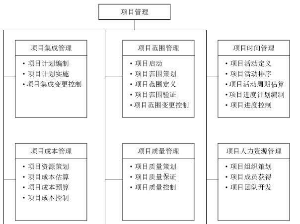 建筑工程项目管理知识实战讲解(363页,图文丰富)_6
