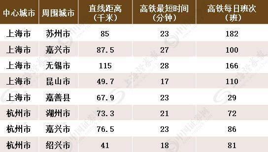 上海大都市圈轨道交通详解:城轨互连!通勤高铁、铁路密布_4