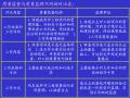 水利项目监理工程师质量控制培训(117页)