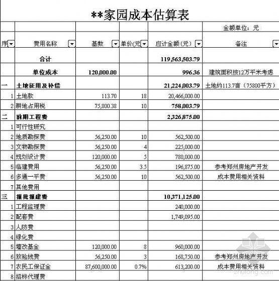 某房地产项目投资估算表