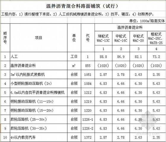 [北京]温拌沥青混合料路面铺筑(试行)