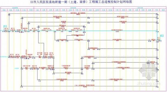 [浙江]市人民医院工程施工总进度控制计划图表(土建 装饰)