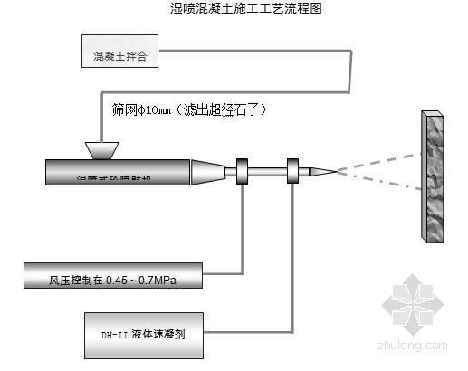 双线双洞特长隧道支护喷射混凝土施工方案