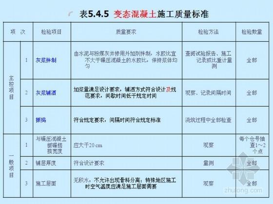 [PPT]2012水利水电工程单元工程施工质量验收评定标准(混凝土工程)