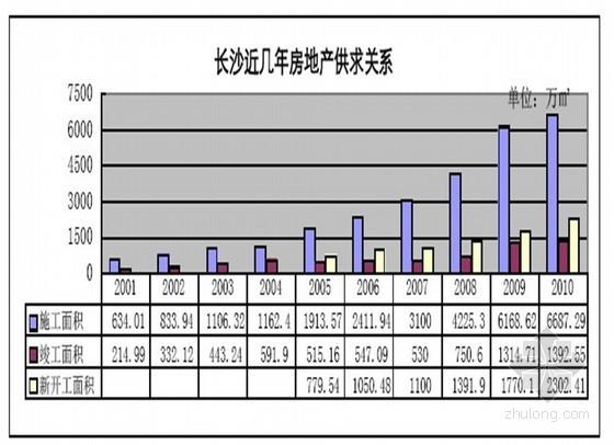 [湖南]精装住宅项目营销策划报告(含万科、恒大精装案例等分析 共256页)