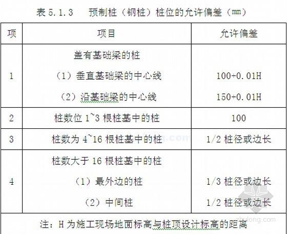 2007版房屋工程建设标准强制性条文(工程技术规范 施工质量验收标准)