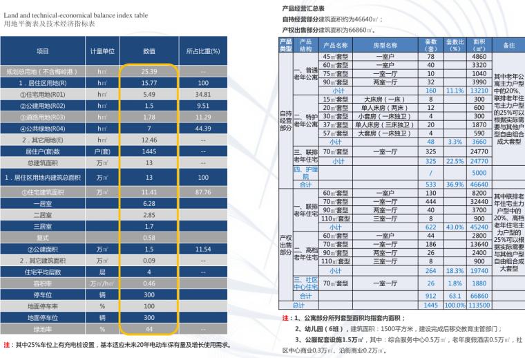 WinWin设计养老地产南昌项目规划设计概念方案_11