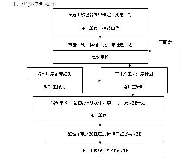 韦德娱乐1946老虎机_[襄阳]职业技术学院监理大纲(376页,图文丰富)_7