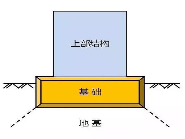 请记住:地基和基础不是一回事,常用地基处理方式有10种!