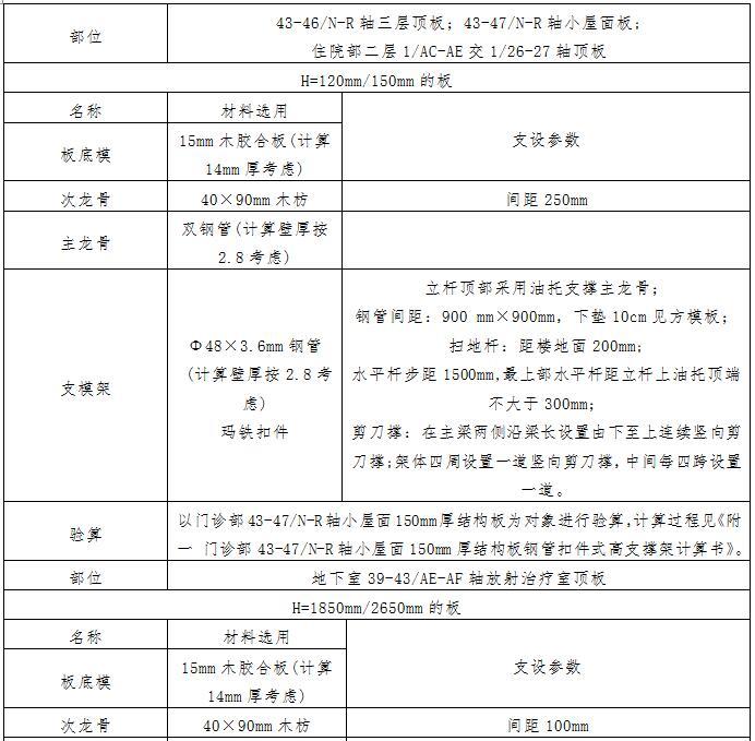 [天津]大型国际医院工程高大模板及支撑架施工方案(80页,鲁班奖_2