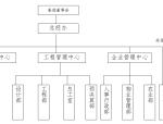 房地产管理制度与员工手册完整版(共132页)