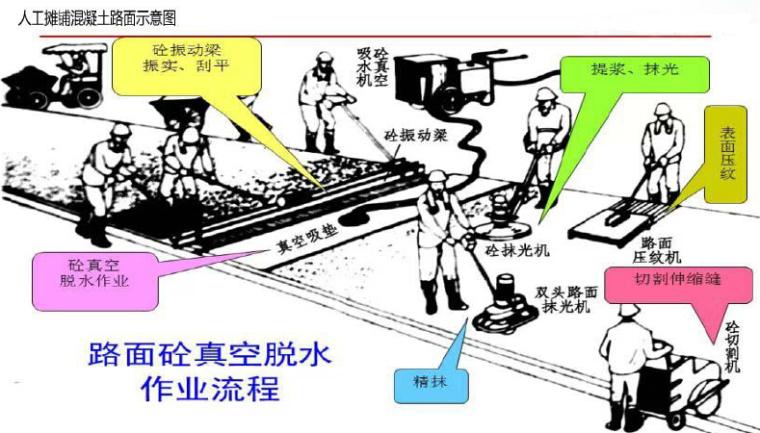 水泥混凝土路面面板施工技术步骤图文详解,如临现场!