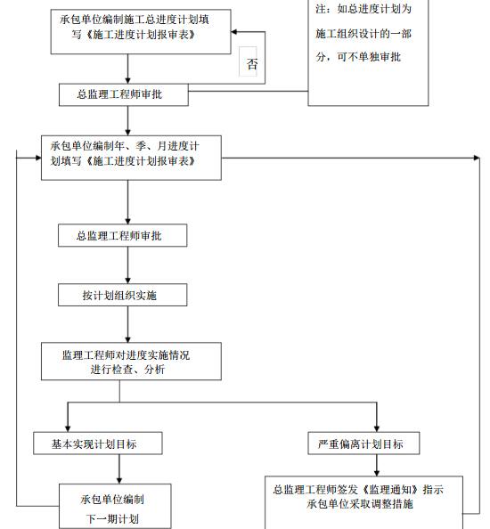 [安徽]框架结构房屋住宅工程监理大纲(186页)