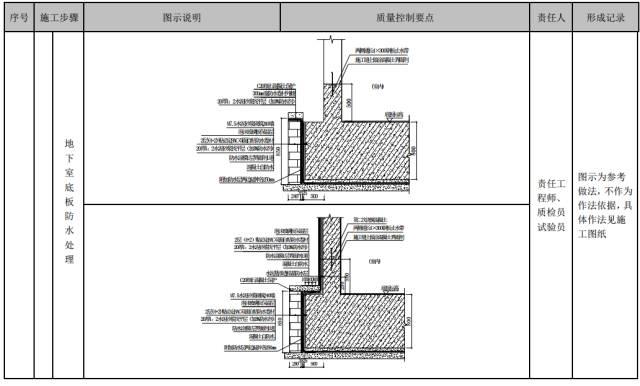 建筑工程施工工艺质量管理标准化指导手册_46