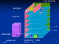 综合布线系统构成及配置.