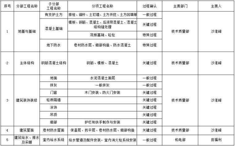 [北京]物业办公楼等8项工程创结构长城金杯质量计划(45页)
