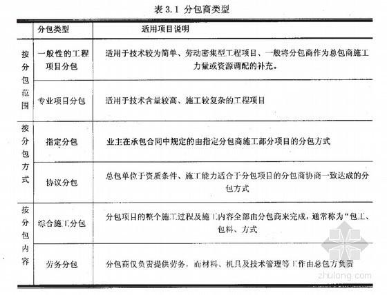 [硕士]当前我国施工项目中总包商与分包商合作机制的研究[2006]
