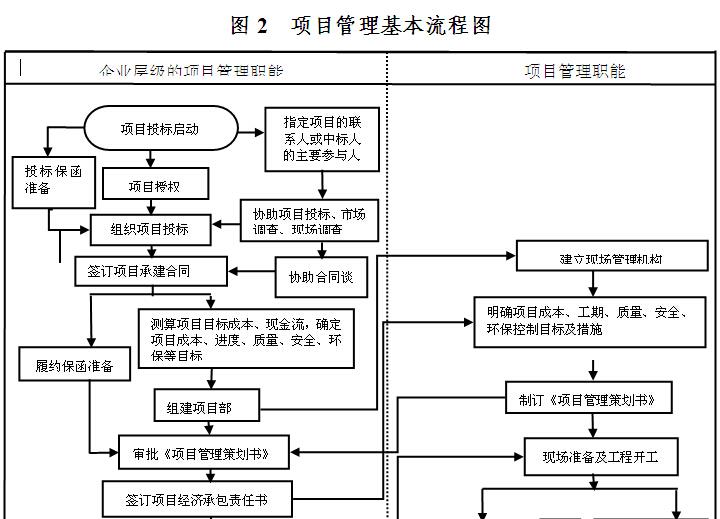 建筑工程项目管理办法(183页)