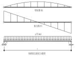 大连某续建工程干挂石材幕墙设计计算书