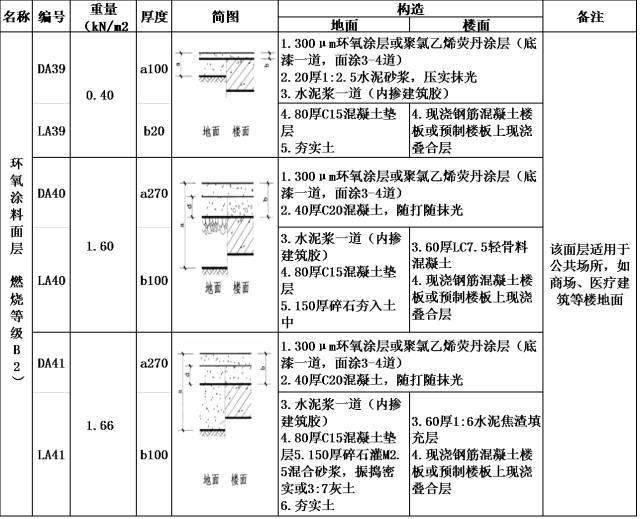 环氧地坪的技术与成本小结(建议收藏)_10