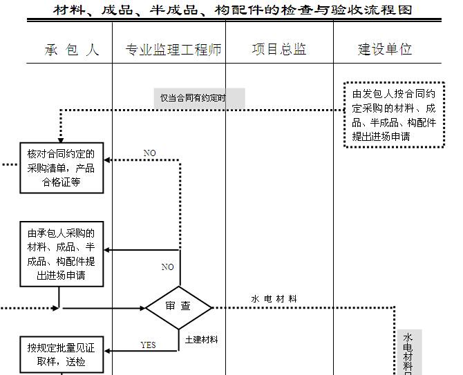建筑工程监理规划及监理细则汇总(流程图)_5