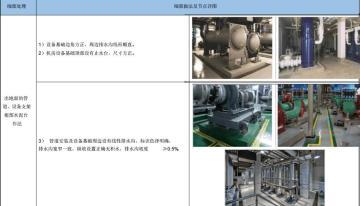 [上海]高层商务住宅工程项目创优策划书(107页)