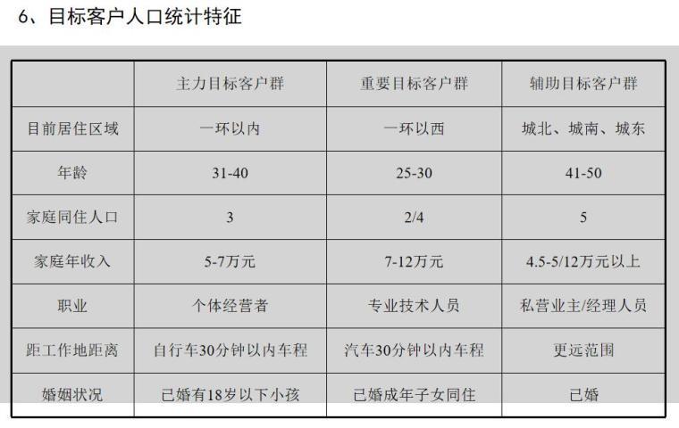 目标客户人口统计特征