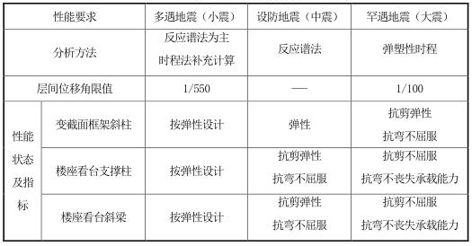 山东大学青岛校区体育场超限审查报告(PDF,77页)_5